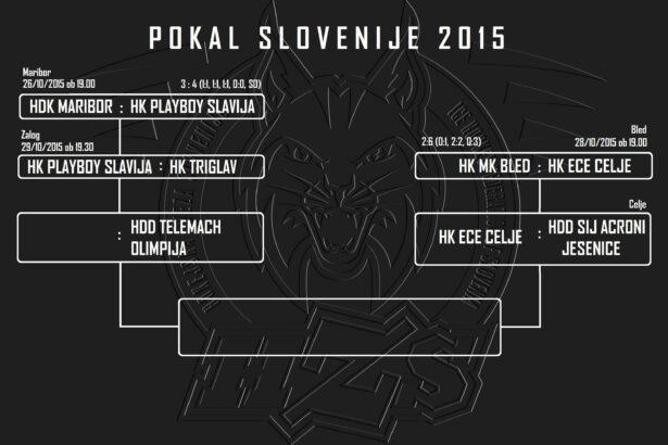 PokalSlovenije15_bracket_SLAVCEwin_dates1