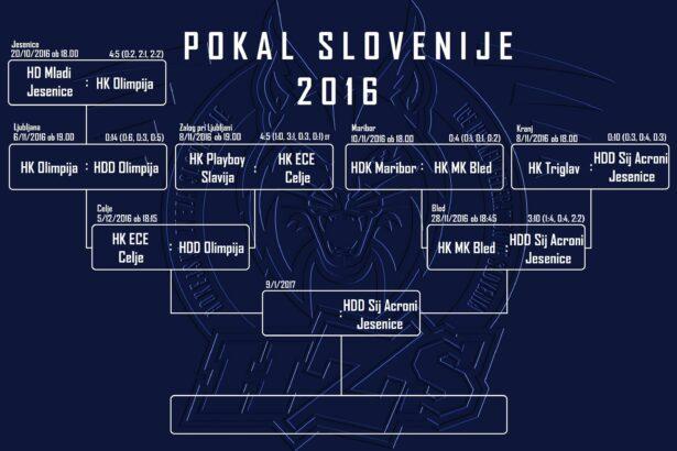HZS_Pokal2016_bracket_S-FINALS_NOVO_1SF