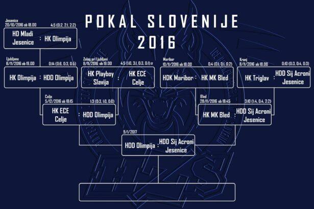 HZS_Pokal2016_bracket_FINALE
