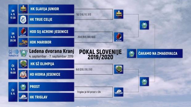Hokejisti Olimpije še zadnji polfinalisti Pokala Slovenije 2019